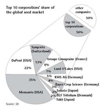 πολυεθνικές, αγορα, σπόροι, βιομηχανίες, εταιρείες